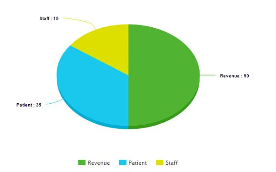 low staff to patient ratios