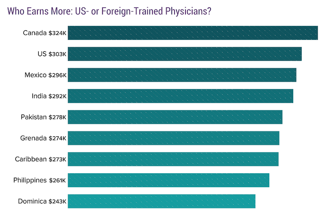 Who Earns More: US- or Foreign-Trained Physicians?