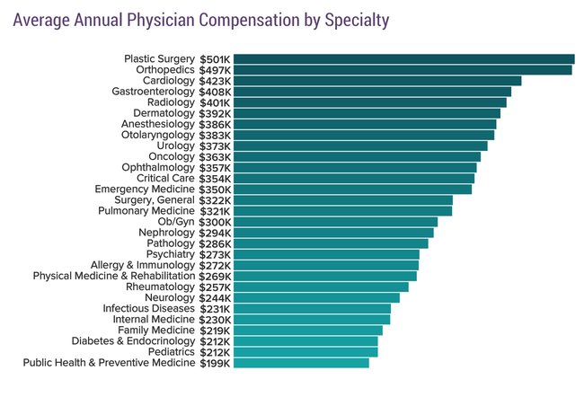Average Annual Physician Compensation by Specialty